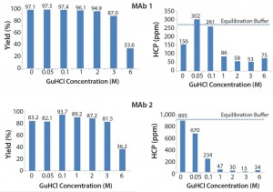 Figure 3: Effect of guanidine HCl on MAb yield and HCP removal