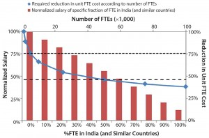 Figure 4: Required reduction in unit FTE cost according to the number of employees; normalized salaries and percentages (0–100%) of FTE in India (and similar countries) with rest of those percentages (100–0%) in the United States; the dashed horizontal lines depict the required reduction in unit FTE cost for 50,000 (small dash) and 50,000 (large dash) FTEs.