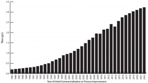 Figure 1: Average commercial-scale titers, 1985–2023 (Source: Available data on production trends back to 1985 and forward to 2023, including BioPlan's 11th Annual Report survey data for 2006–2014)