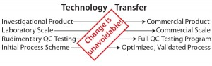 Figure 2: The necessity of technology transfer as a consequence of change