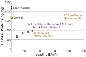 Figure 4: Plot of host-cell protein (HCP) content in adsorptive depth filtrate samples shows that the terminal ADF reduced HCP content relative to that of starting load material, non-ADF (0.2-µm filter only) control, and ADF prefilter alone.