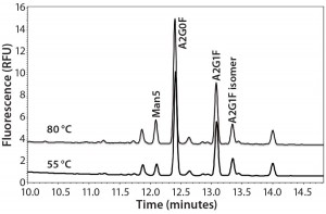 Figure 2: Overlay of MAb glycan profiles labeled at 55 °C and 80 °C