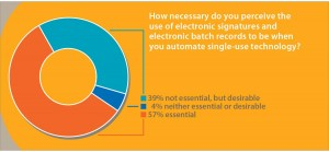 Figure 2: Industry attitudes to the requirements for electronic signatures and batch records