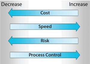 Figure 1: The four agglomerated drivers for single-use systems (SUS) and process automation technologies that can be considered most crucial in evaluation and/or implementation for most process applications — reduction in cost (Cost), increased speed of implementation (Speed), reduced level of risk (Risk), and increased level of process control (Process Control) — are depicted here as directional arrows toward decrease or increase.