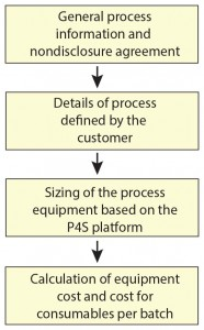 Figure 1: Turning process information into cost and performance numbers to support the decision-making process