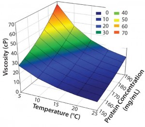 Figure 1: Concentration–temperature– viscosity relationship of a typical high- concentration MAb drug product (5–25 °C and 90–110% of a target concentration of  170 mg/mL)