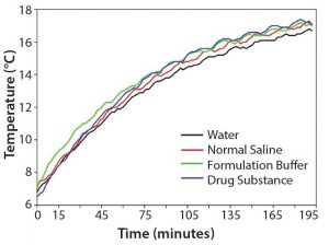 Figure 2: Comparison of the thermal equilibration times of equal amounts (220 g) of water, normal saline, formulation buffer, and drug substance at 20 °C