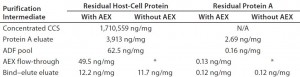 Table 3: Comparing residual Chinese hamster ovary (CHO) host-cell protein (HCP) and protein A levels for processes that either include or omit anion-exchange flow-through chromatography, both having an adsorptive depth filter (ADF) following pH adjustment, virus inactivation (VI), and pH adjustment