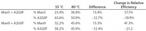 Table 2: Effects of labeling temperature on APTS labeling efficiency on glycan standards