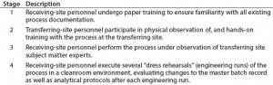 Table 1: Four stages of training at the transferring and receiving sites
