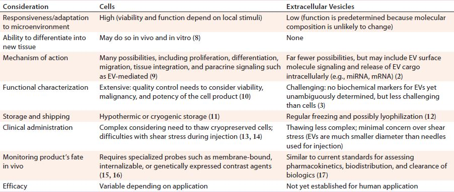 Extracellular Vesicles Commercial Potential As Byproducts