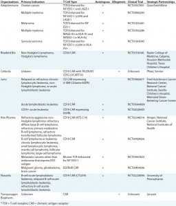 Table 1: Selected adoptive immunotherapy clinical trials and strategic partnerships