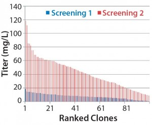 Figure 1B: Analysis of isolated clones in 96-well plates