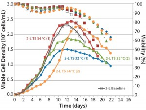 Figure 6: Comparing the effects of temperature shift (TS) to 32 °C and 34 °C from 37 °C on viable cell density, cell viability, and expression titer
