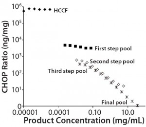 Figure 1: Nonlinear dilution of in-process pool samples for a MAb product in clinical development; twofold dilution series were plotted according to CHOP ratios (ng CHOP/mg product) for samples taken from the initial harvested cell culture fluid (HCCF) and several intermediate downstream purification pools. Pools early in the purification process dilute in parallel to the assay standard (giving dilution- independent CHOP ratio values); later pools show increasing CHOP ratio values as samples are diluted. The only processing between the third step and final pools is an ultrafiltration/ diafiltration (UF/DF) concentration and buffer exchange step. Black diamonds = HCCF               X = third step pool black squares = first step pool              * = final pool open squares = second step pool