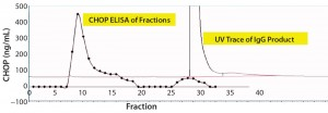 Figure 2a: Chromatographic separation of CHOP impurities from the product; (a) UV trace shows product elution late in the chromatogram at concentrations of phosphate >150 mM. Collected fractions were assayed in the CHOP ELISA (diamonds) and show immunopositive material eluted early in the chromatogram (well-separated from product). A small amount of immunoreactive material coeluted with product and was not included in subsequent studies.