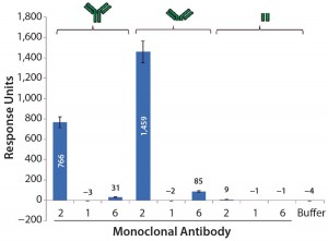 Figure 7: Average SPR binding levels for 1 μM of antibody and antibody fragments to immobilized CHO PLBL2 — the first three bars show the binding response values of intact MAbs; the next three bars show binding response values of the F(ab')2 fragments of those MAbs; the final three bars show binding response values of their Fc portions. Reference flow-cell subtracted binding response values of samples to immobilized CHO PLBL2 were reported as the response five seconds before the end of each injection. Data are reported as average values, and error bars represent standard deviations of four experimental replicates.