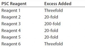 Table 1: Excess levels of six potential safety concern (PSC) reagents used in the design of experiment (DoE) study as compared to those in our platform media.