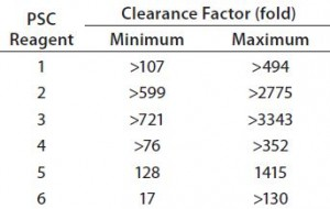 Table 5: Clearance capacity of protein A chromatography (PAC) under 30 operating conditions for six PSC reagents