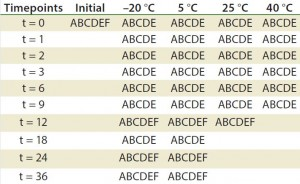 Table 2: Stability ptotocol example for frozen liquid biologic product (17)  A = appearance, pH, UV, particulate (drug product);  B = immunoblots and gels  such as sodium dodecyl sulfate polyacrylamide gel electrophoresis (SDS PAGE) and isoelectric focusing (IEF); C = high-performance liquid chromatography (HPLC) (reverse-phase, ion-exchange, size-exclusion chromatography, hydrophobic interaction chromatography) capillary electrophoresis; D= peptide mapping, mass spectrometry; E = functional assay (enzyme-linked immunosorbent assay, bioassay); F = bioburden (drug substance), sterility, endotoxin (drug product)