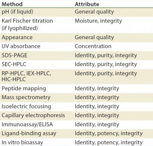 Table 3: Stability test methods for recombinant proteins, antibodies, and blood products (17)