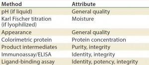 Table 4: Stability test methods, viral vaccine products (17)