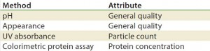 Table 5: Stability test methods, gene therapy viral vectors (17)