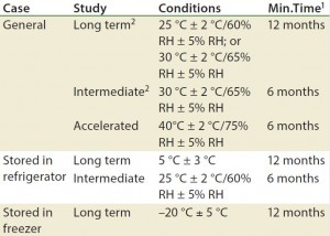 Table 1: Drug products should be evaluated under storage conditions; ICH Q1A guidelines for storage  1 Minimum time period covered by data at submission  2 It is up to an applicant to decide whether long-term stability studies are performed at 25 °C  ±  2 °C and 60% RH  ±  5% or 30 °C ±  2 °C and 65% RH  ±  5% RH  3 If 30 °C  ±  2 °C and 65% RH  ±  5% RH is the long-term condition, then there is no intermediate condition.