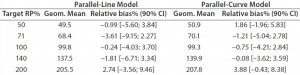 Table 5: Relative bias at each target relative potency level
