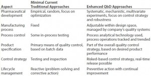 Table 1: Comparing traditional pharmaceutical development with a QbD approach (7)