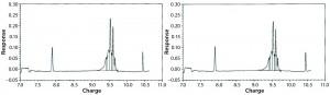 Figure 10: Capillary isoelectric focusing (cIEF) chromatogram, time 0