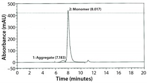 Figure 2: Size-exclusion chromatography with ultraviolet detection (SECUV) data