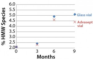 Figure 4: Percentage of high–molecularweight species detected over time (5 °C)
