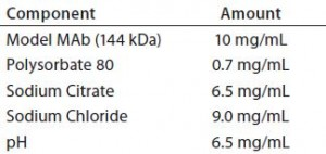 Table 1: Model monoclonal antibody (MAb) formulation Component