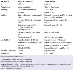 Table 2: Stability analytical methods