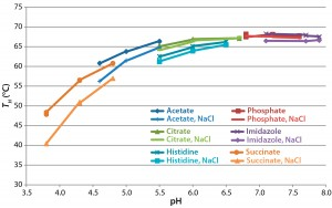 Figure 5: Analysis of formulated antibody by differential scanning fluorimetry with Sypro Orange protein gel dye; the temperature of hydrophobic exposure (TH) was determined by monitoring fluorescence as temperature was increased from 40 °C to 95 °C and fitting a four-parameter logistic curve to the resulting data.