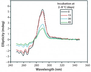 Figure 10: Near-UV CD spectra of IgG in formulation C under incubation at t 0, t15, t30, and t45 days