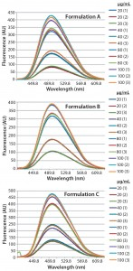 Figure 3: Steady-state extrinsic fluorescence emission spectra of bis-ANS (10 μM) in the presence of increased concentrations of bovine IgG (20, 40, 80, and 100 μg/mL) in formulation A (upper panel), formulation B (middle panel), and formulation C (lower panel), respectively