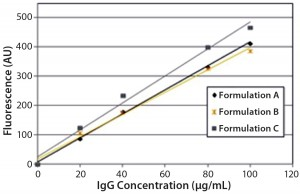 Figure 4: Steady-state extrinsic fluorescence (bis-ANS) measurements; linear response of the fluorescence emission spectra of bis-ANS as a function of concentration of IgG in formulations A, B, and C.