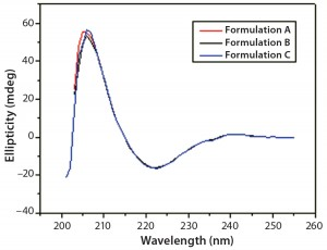 Figure 5: Far-UV CD spectra of IgG in formulations A, B, and C