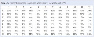 Table 1: Percent reduction in volume after 30 days incubation at 37 °C