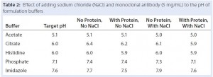 Table 2: Effect of adding sodium chloride (NaCl) and monoclonal antibody (5 mg/mL) to the pH of formulation buffers
