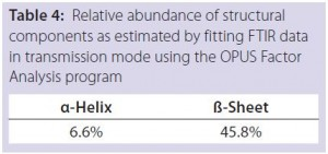 Table 4: Relative abundance of structural components as estimated by fitting FTIR data in transmission mode using the OPUS Factor Analysis program