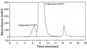 Figure 3: Magnified size-exclusion chromatogram