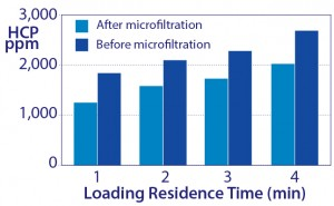Figure 10: Increased host-protein contamination as a result of increasing sample residence time to increase capacity