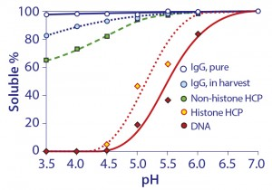 Figure 12: Relative solubilities of purified IgG in buffer and unpurified IgG in cell harvest as a function of pH
