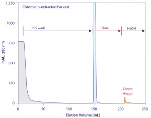 Figure 15: The elution profile from protein A loaded with chromatin-extracted harvest