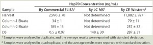 Table 1: Summary of Hsp70 quantification by three methods