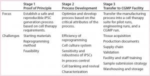 Table 1: A step-by-step approach leads to establishment of a robust, reproducible, CGMP- compliant iPSC manufacturing process. This is a three-stage approach: (1) establishing an iPSC generation process using a nonintegrating, episomal-based technology; (2) process optimization and protocol development based on critical attributes of the process; (3) transferring the manufacturing process into a CGMP manufacturing facility. A number of process design inputs were considered at each stage: choice of starting materials, safety of the reprogramming method, and feasibility in stage 1; efficiency of reprogramming, cell culture system for generation and expansion of iPSCs, their sensitivity and robustness, establishing in-process controls, cell banking and revival, and characterization (stage 2); and tissue acquisition, production documents, validation, sample submission strategies, and warehousing and storage (stage 3).