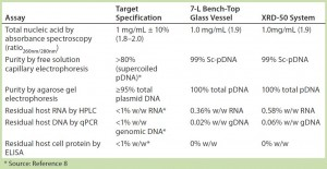 Table 3: Summary of assay results for purified plasmid DNA obtained from E. coli DH1 expressing a model plasmid of 6.0-kb average size generated in different systems — a 7-L bench-top stirred-tank glass bioreactor vessel (make/model?) and an Xcellerex XDR-50 dual-purpose single-use bioreactor system (GE Healthcare).